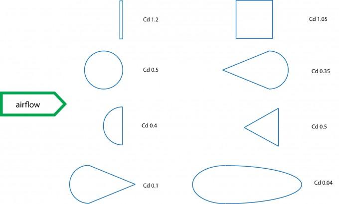 צורות שונות ומקדמי  הגרר האופייניים להם