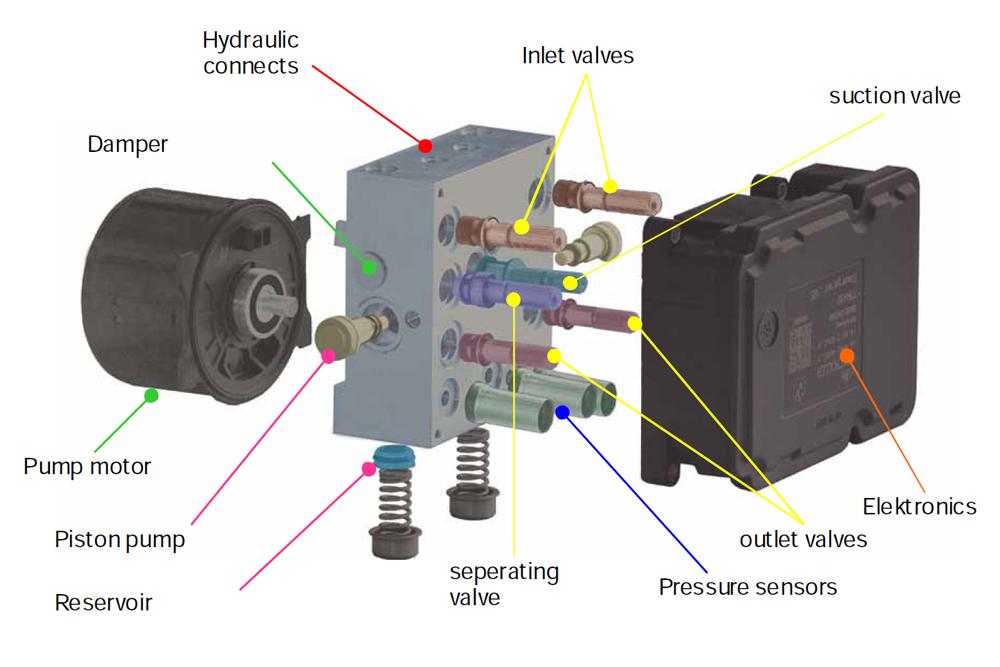 מודולטור - מימין המחשב, משמאל המנוע החשמלי ובמרכז יחידת השסתומים