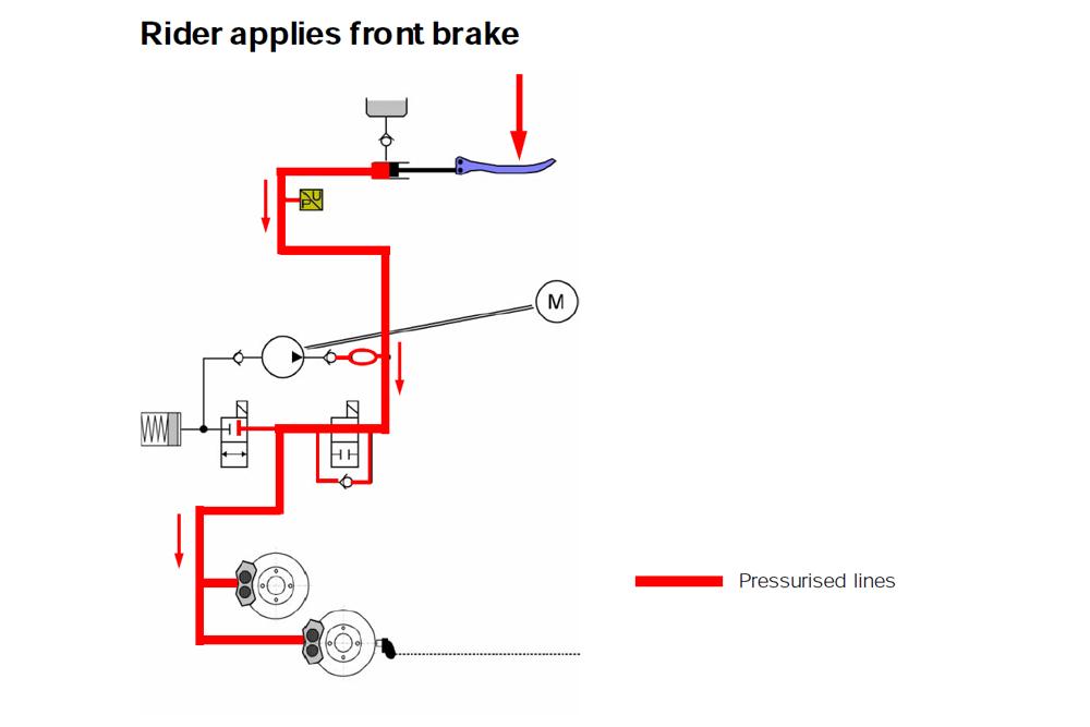 סכמה של מערכת בלימה - כאן ה-ABS לא מופעל והלחץ עובר ישירות לקליפר