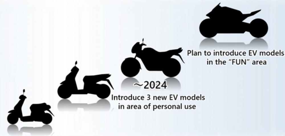 התכניות החשמליות של הונדה עד שנת 2024